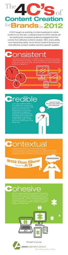 4 c's of content creation - basics of online marketing infographic Inbound Marketing, Content Marketing Strategy, Business Marketing, Internet Marketing, Online Marketing, Social Media Marketing, Business Cards, Personal Branding, Onpage Seo