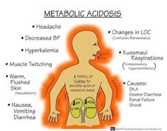Metabolic acidosis - Nursing school flash card
