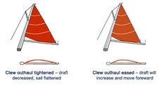 Sail Trim for Cruisers | Inbrief | e-newsletters | News & Events | RYA