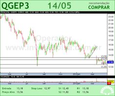 QGEP PART - QGEP3 - 14/05/2012