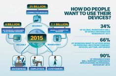 Nice infographic how people will use their devices until 2012 #internet of things