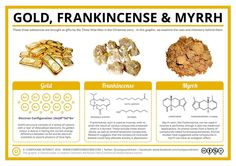 The chemistry of gold, frankinscence and myrrh