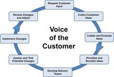 The Voice of the Customer (VOC) is a simple concept within the Six-Sigma process used to understand, engage and capture ideas from both external and internal stakeholders within an organisation.   These ideas help drive improvement and quality projects based on real issues.