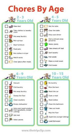 Use these age appropriate chore lists to create a chore chart for your kids. I like to pick 1 or 2 new chores each year to add my kids' responsibilities. There are lots of good ideas here!