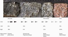 How to classify Igneous rocks into (Ultramafic, Mafic, Intermediate and Felsic) ? | Geology IN