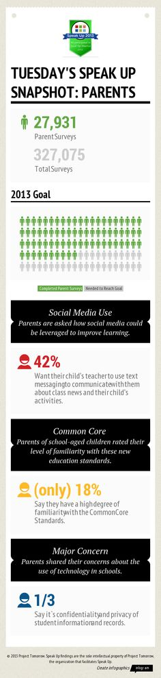 26 best education technology images on pinterest evans parenting tuesdays speak up snapshot featuring preliminary data for parent participants fandeluxe Choice Image