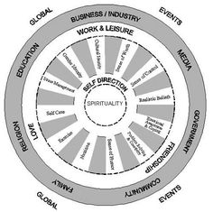 Wellness Model of Supervision