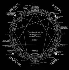 The Gnostic Circle. The Gnostic Circle is an alchemical key of Knowledge from the Vedic texts of ancient India revealing the primary role of Time in our developmental process. Most astrological systems are oriented toward the individual's development...