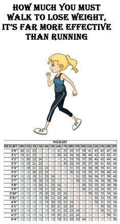 Here's How Much You Must Walk To Lose Weight, It's Far More Effective Than Running