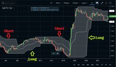 Donchian Channel, Relative Strength Index, Stock Broker, Share Prices, Day Trader, Trading Strategies, Forex Trading, Stock Market