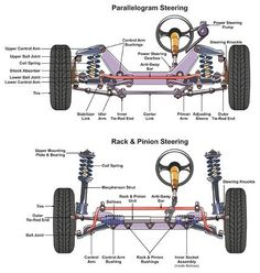 Automotive Steering System infographic diagram showing both types parallelogram and rack and pinion with all parts for mechanics and road traffic safety science education Stock Vector - 87963309 Mechanical Design, Mechanical Engineering, Logo Garage, Road Traffic Safety, Mécanicien Automobile, Automotive Engineering, Car Hacks, Buggy, Car Engine