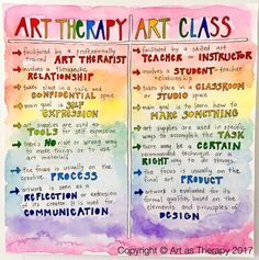 What's the Difference between Art Therapy and an Art Class? - What's the Difference between Art Therapy and an Art Class? Art Therapy Projects, Art Therapy Activities, Therapy Ideas, Why Is Art Important, Classe D'art, Art Therapy Directives, Coaching, Creative Arts Therapy, Expressive Art