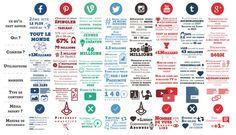 Cartographie des réseaux sociaux en 2015 !