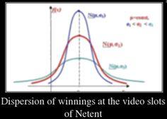 Netent video slotlarında kazanç dağılımı Bir video slot seçerken, oyuncu yalnızca dış özellikleri (tasarım ve grafikler, arsa, renk düzeni) değil, aynı zamanda karlılık ile ilgilide bilgi sahibi Line Chart