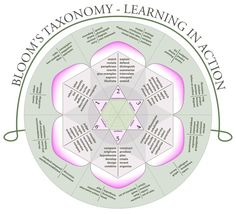 Bloom's Taxonomy Question Stems for Language Arts (from Reading Sage)