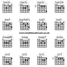 Advanced guitar chords:C(add9) C(addD) C+ C.., C/A. C/A.. C/A... C ...