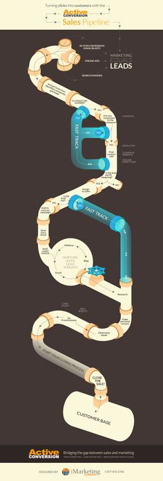 Startup infographic : Sales Pipeline Infographic Turn Clicks Into Customers! at Marketing Make Money Writing, Make Money Blogging, Make Money From Home, Make Money Online, How To Make Money, Money Tips, Marketing Technology, Marketing Automation, Inbound Marketing