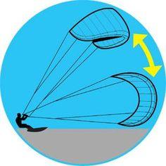 How to Kite Surf – Kite Surfing Tips #Kites