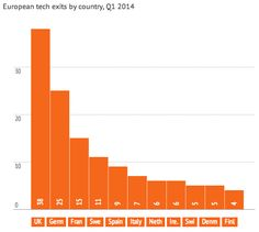 European Tech exists by Country, Q1 2014 UK secured most exits in Europe