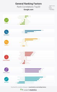 Searchmetrics publie les résultats de son étude SEO annuelle. Son principe : identifier les points communs des sites bien référencés. Comment structurent-i