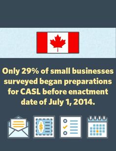 Despite the long ramp-up to CASL's enforcement, Canadian small businesses appear to be just starting to adapt their marketing to adhere to CASL regulations.