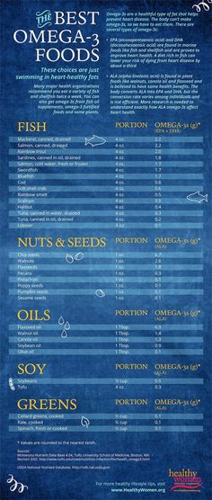 The Best Omega-3 Foods [Infographic] - Dietary sources of healthy Omega-3 fatty acids