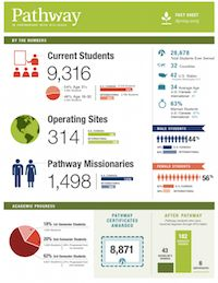 These are the statistics about the Pathway program for the Spring 2015 season.