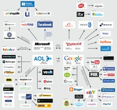 Who Owns the Major Internet Brands and Companies? Web 2, Sky News, Investing Money, That Way, Teaching Resources, Infographic, Internet, Car Facts, Print Map