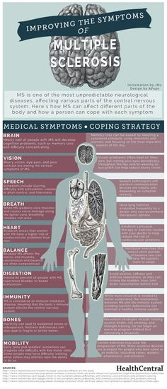 Questions about multiple sclerosis (MS)? Here is a breakdown of the potential #MS symptoms as well as some ways to manage them