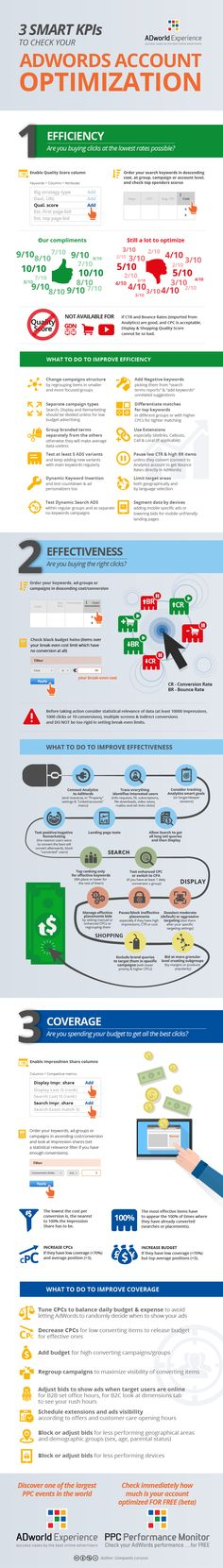 #AdWords optimization measurement Infographic #ppc