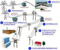 construção de um prédio próximo a uma linha de transmissão de energia elétrica - Pesquisa Google