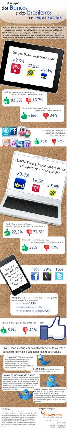 INFOGRÁFICO - A relação dos bancos e dos brasileiros nas redes sociais