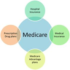 Medicare In Need Of A Fiscal CheckUp  Healthcare And Technology