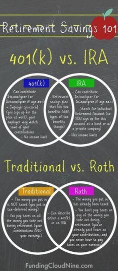 vs IRA & Traditional vs Roth: The Basics - Finance tips, saving money, budgeting planner Retirement Savings Plan, Saving For Retirement, Retirement Planning, Ira Retirement, Retirement Investment, Retirement Funny, Retirement Accounts, Money Saving Challenge, Money Saving Tips