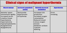Cardiac Anesthesiologist: Malignant hyperthermia: Causes and Clinical Manife...