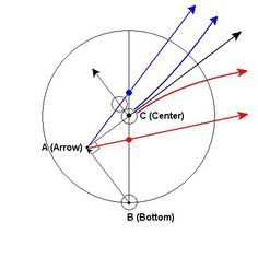 BCA draw shot aiming method