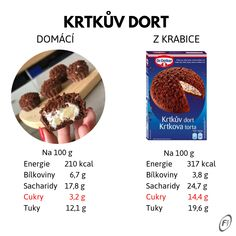 Krtinky aneb vyrob si zdravý Krtkův dort. | Fitness007.cz Baking Recipes, Healthy Recipes, Oatmeal, Food And Drink, Low Carb, Keto, Breakfast, Cake, Recipies