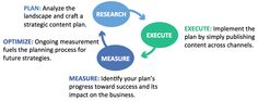 The REM Cycle