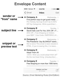 """Envelope Content (Fig. 2 from """"Email Marketing Rules"""")"""