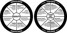 Power and Control vs Equality Wheels