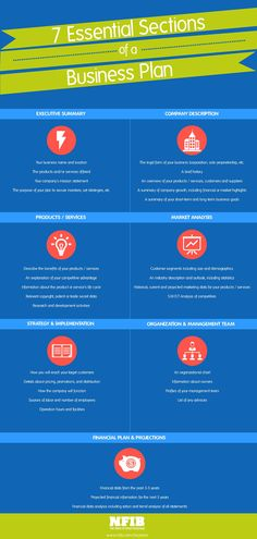 7 Essential Sections Of A Business Plan #infographic