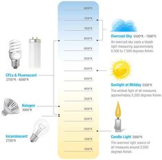 Light Colour Temperature Affects Mood Color Scale Chart Photography Basics