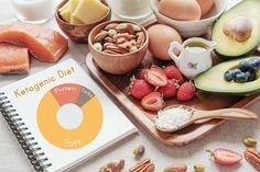Keto Shred Diet #keto Keto Foods, Ketogenic Diet Meal Plan, Ketogenic Diet For Beginners, Diets For Beginners, Keto Meal Plan, Diet Meal Plans, Keto Recipes, Diet Meals, Shred Diet