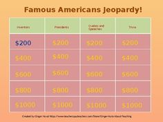 This jeopardy style games includes the lives of famous Americans who have made important contributions to our country.  The four categories include:1.  Inventors2.  Presidents3.  Quotes and Speeches4.  TriviaEach slide has a hyperlink so students can learn more about the person featured.