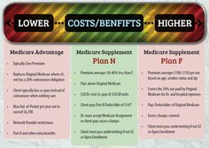 How To Compare Medicare Supplemental Insurance Plans