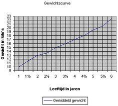 hoeveel groeit kind per jaar