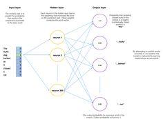 Machine learning fundamentals (II): Neural networks – data flume.