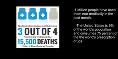 Popping Pills: Prescription Drug Abuse in America    #Pharma #marijuana #cannabis#oxys http://www.drugabuse.gov ... …