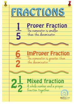 A free printable fractions poster from EdGalaxy. Explains the difference between proper, improper, and mixed fractions.
