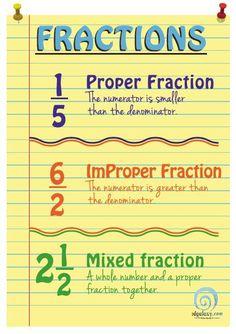 Understanding Fractions Poster — Edgalaxy